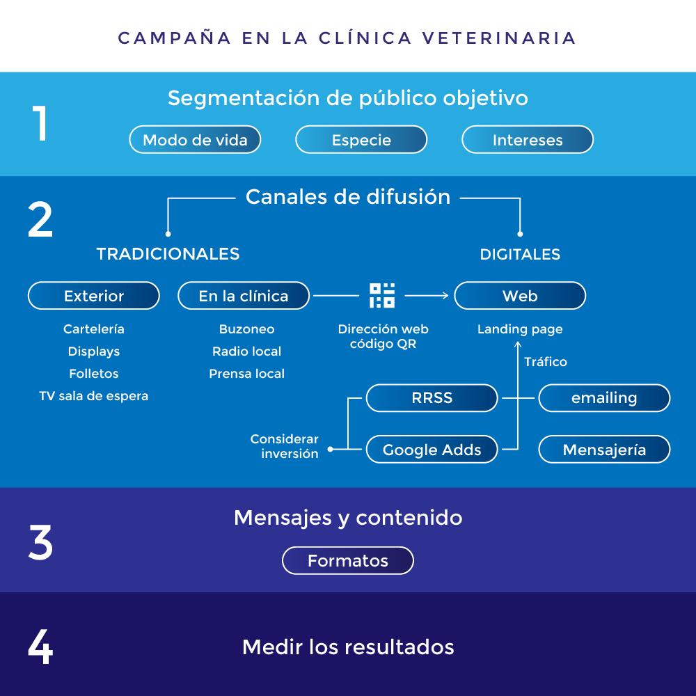 Comunicación digital y campañas en la clínica veterinaria